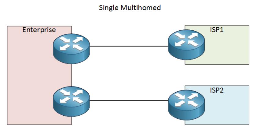 Cisco nat failover dual isp